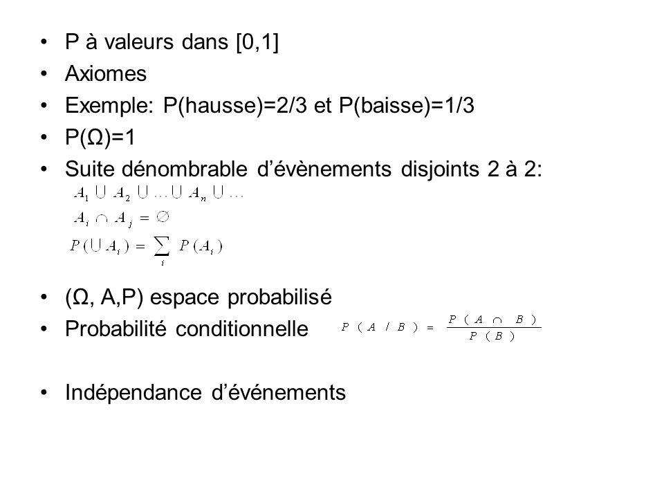 P à valeurs dans [0,1] Axiomes. Exemple: P(hausse)=2/3 et P(baisse)=1/3. P(Ω)=1. Suite dénombrable d'évènements disjoints 2 à 2:
